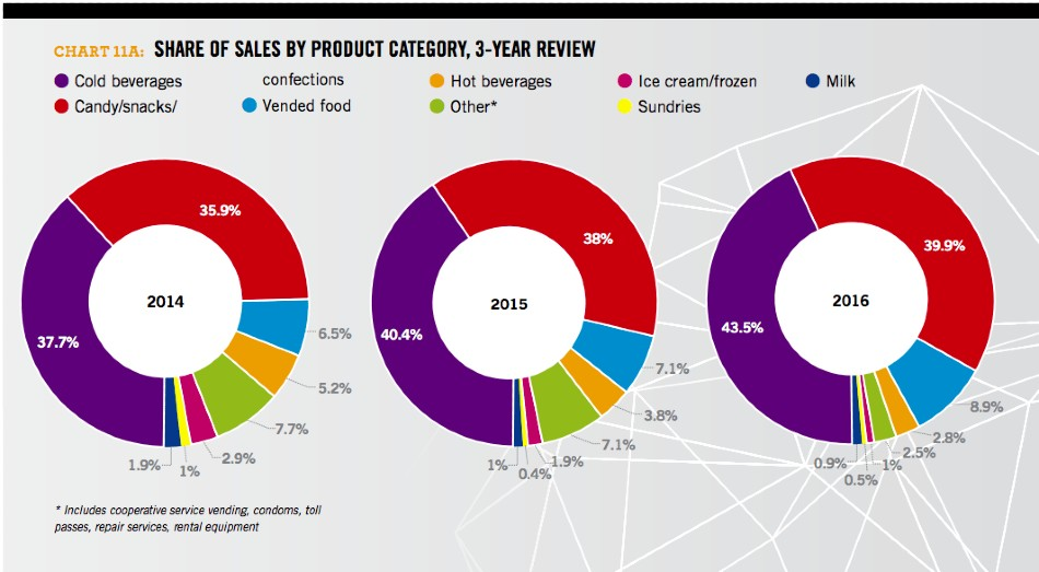 Share of Sales by Product Category