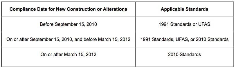 Screenshot of Applicable ADA Standards Based on Date of Construction