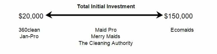 Screenshot of Cleaning Services Total Initial Investment