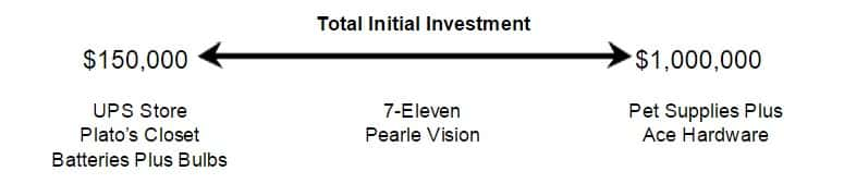 Screenshot of Retail Total Initial Investment