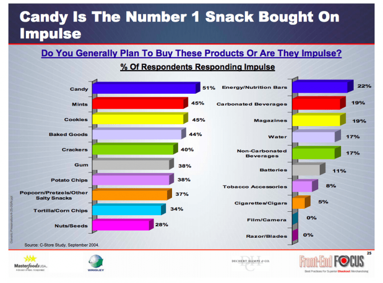 candy is the No.1 impulse snack