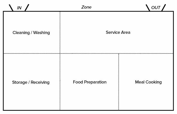 Restaurant Floor Plan - zone kitchen layout