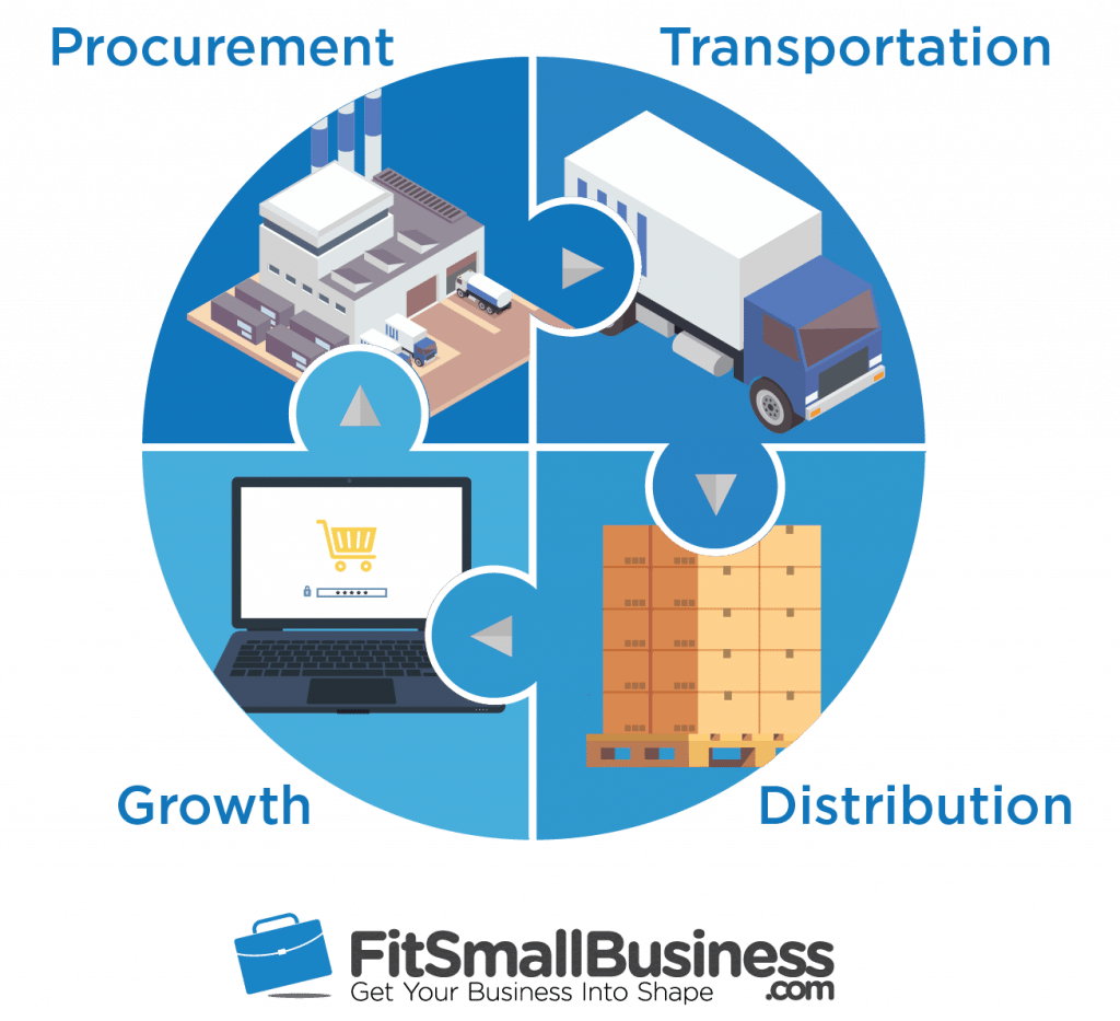3pl definition & how third party logistics companies work