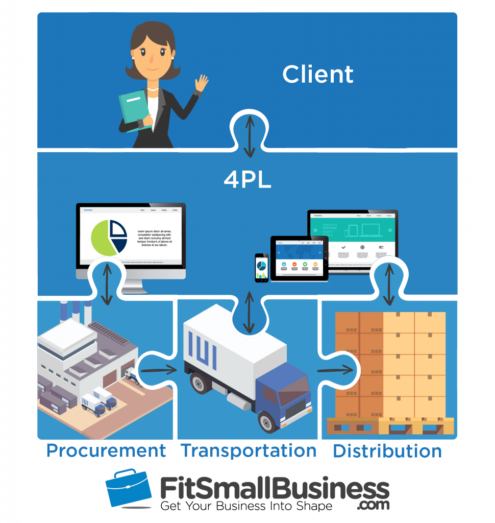3pl definition and 4pl services that over several 3pl companies