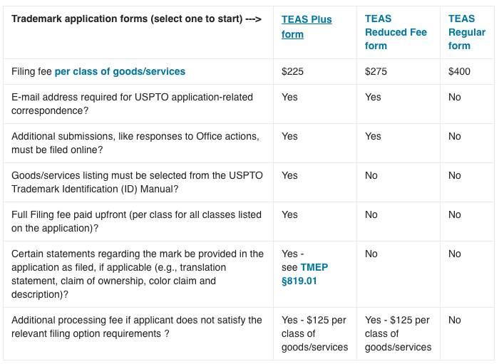 Screenshot of Summary of USPTO TEAS Filing Costs
