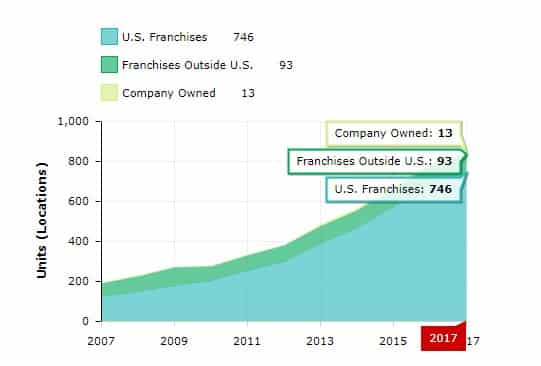 Screenshot of a Franchise Growth Chart Example on Entrepreneur