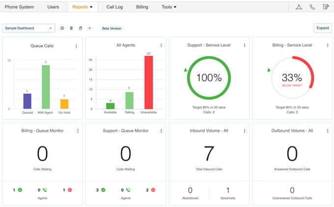 Ring Central Dashboard to track Call Center Metrics