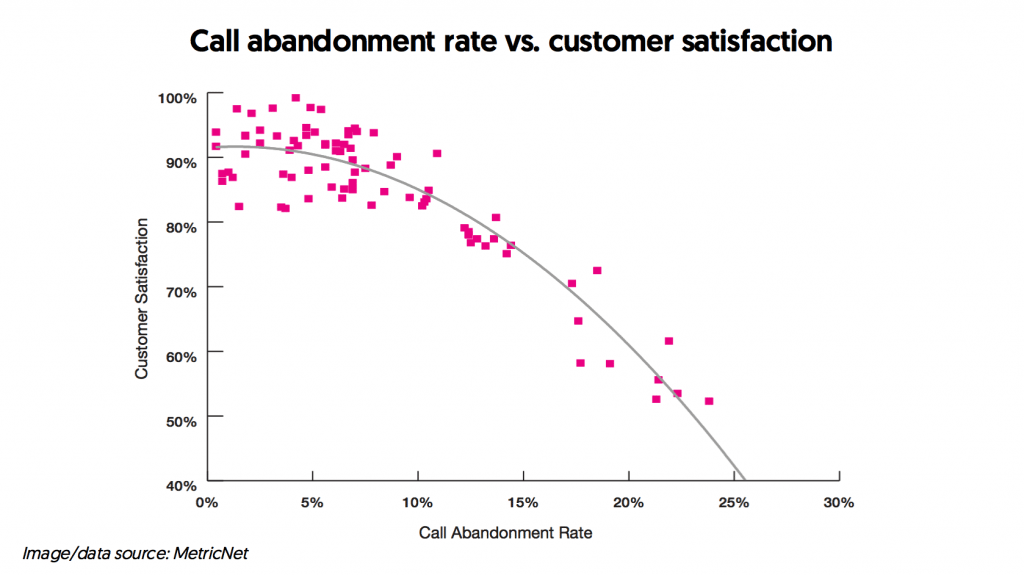 Call abandonment - one of the call center metrics to track