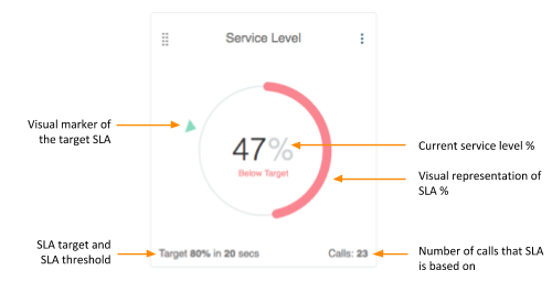 Service level - one of the call center metrics to track