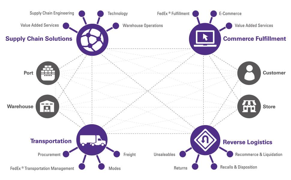 3pl Companies - FedEx fulfillment has a global reach