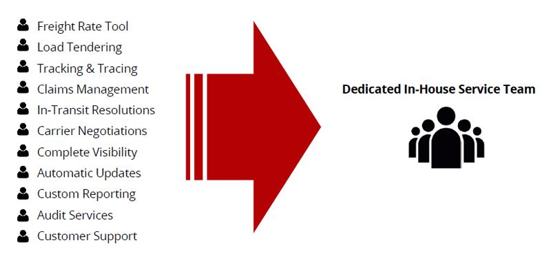 3pl Companies - RedHawk global 4pl services
