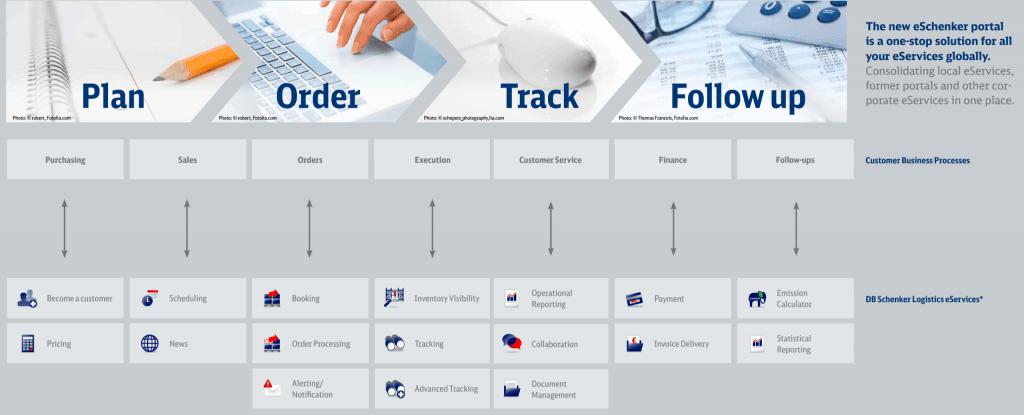 DB Schenker 3pl companies within one online portal