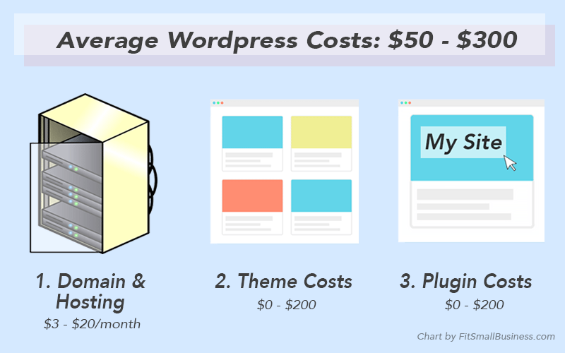 How Much Does Wordpress Cost Pricing Estimates For A Business Website