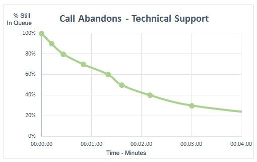 Call abandons - one of the call center metrics to track