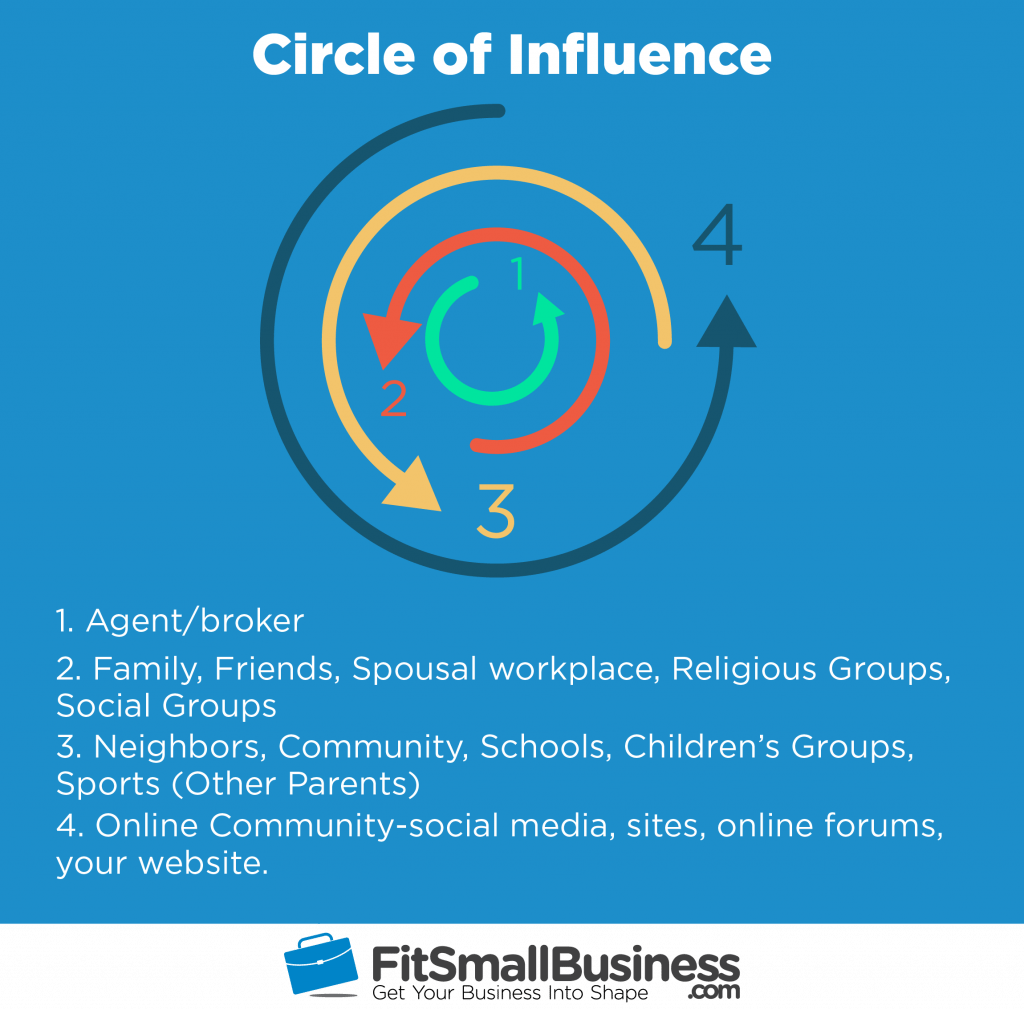 new agents should generally start out by marketing to their sphere or circle of influence your circle of influence is the people you know who you have