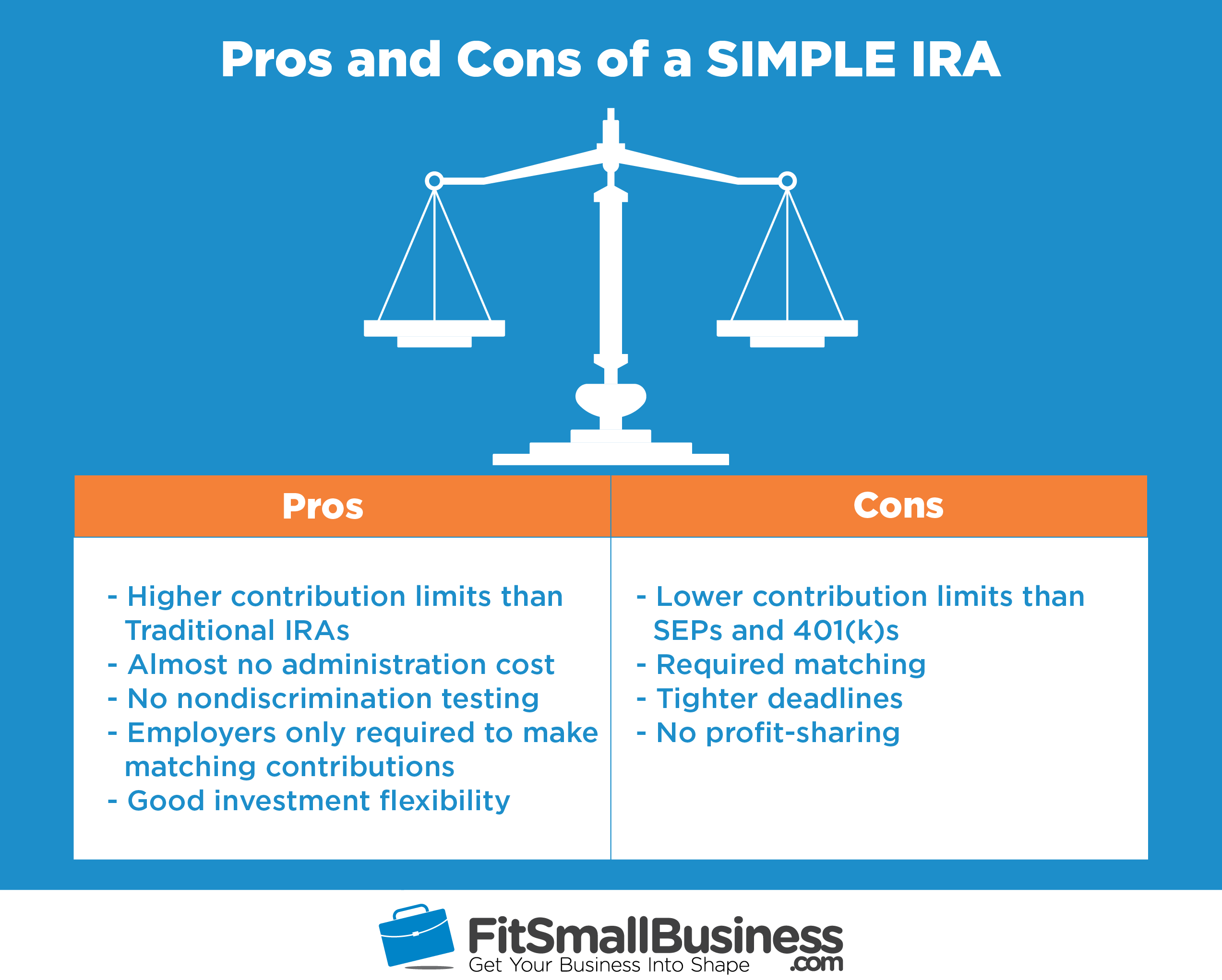 SIMPLE IRA Rules Providers Contribution Limits & Deadlines
