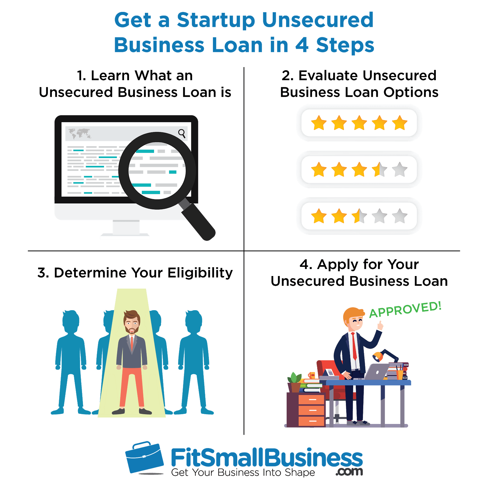 infographic on how to get a startup unsecured business loan in 4 steps