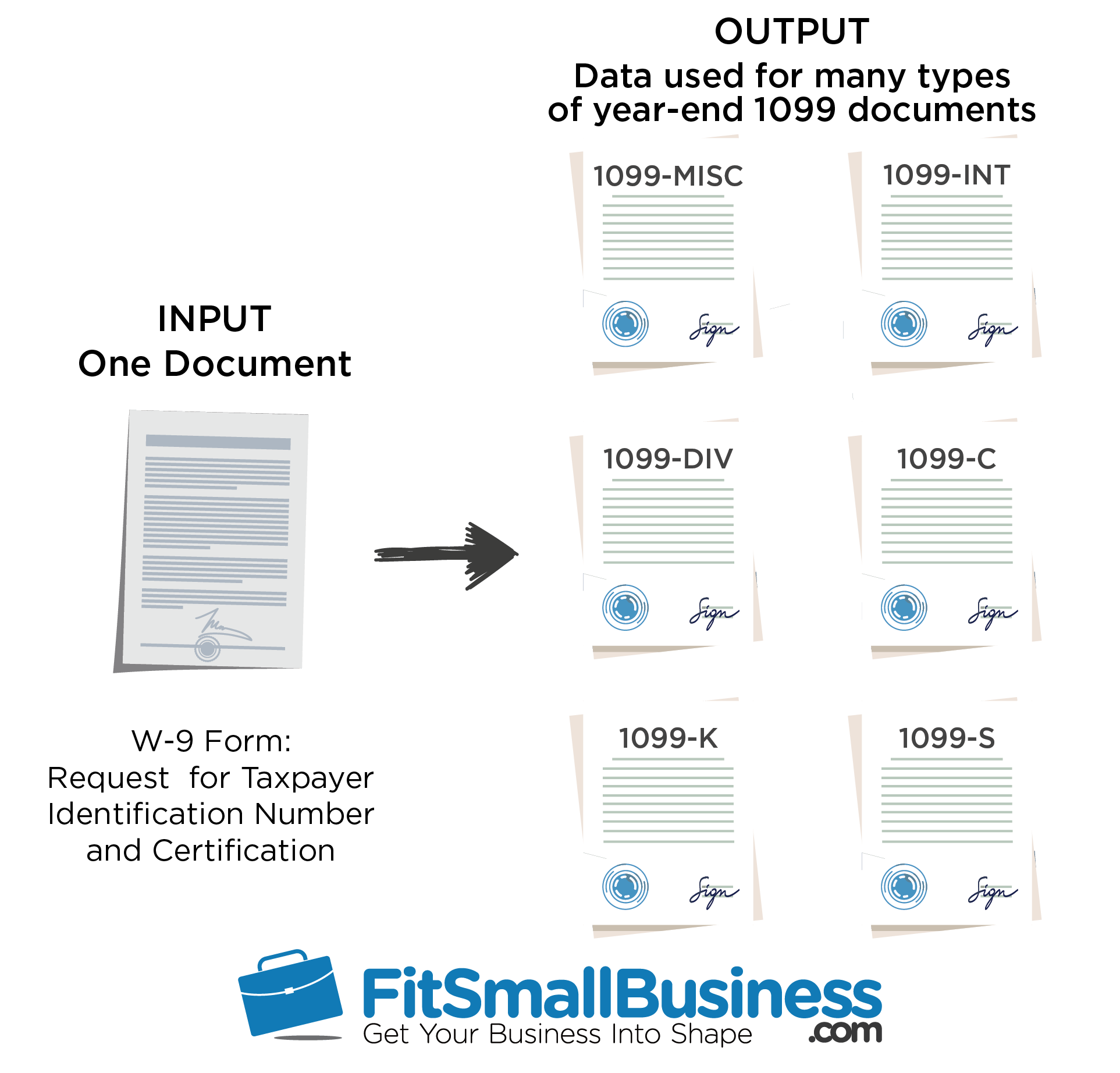 W9 Vs 1099: IRS Forms, Differences & When To Use Them 2018
