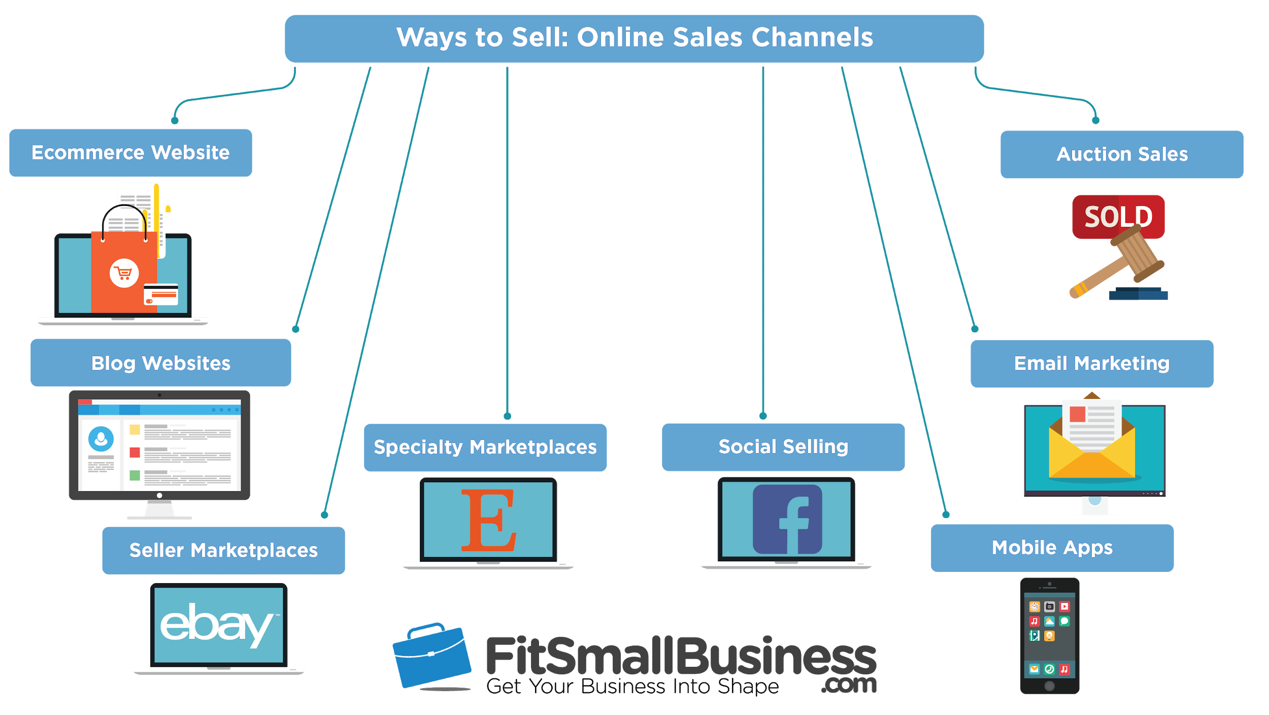 How to Sell Online - your sales channel options