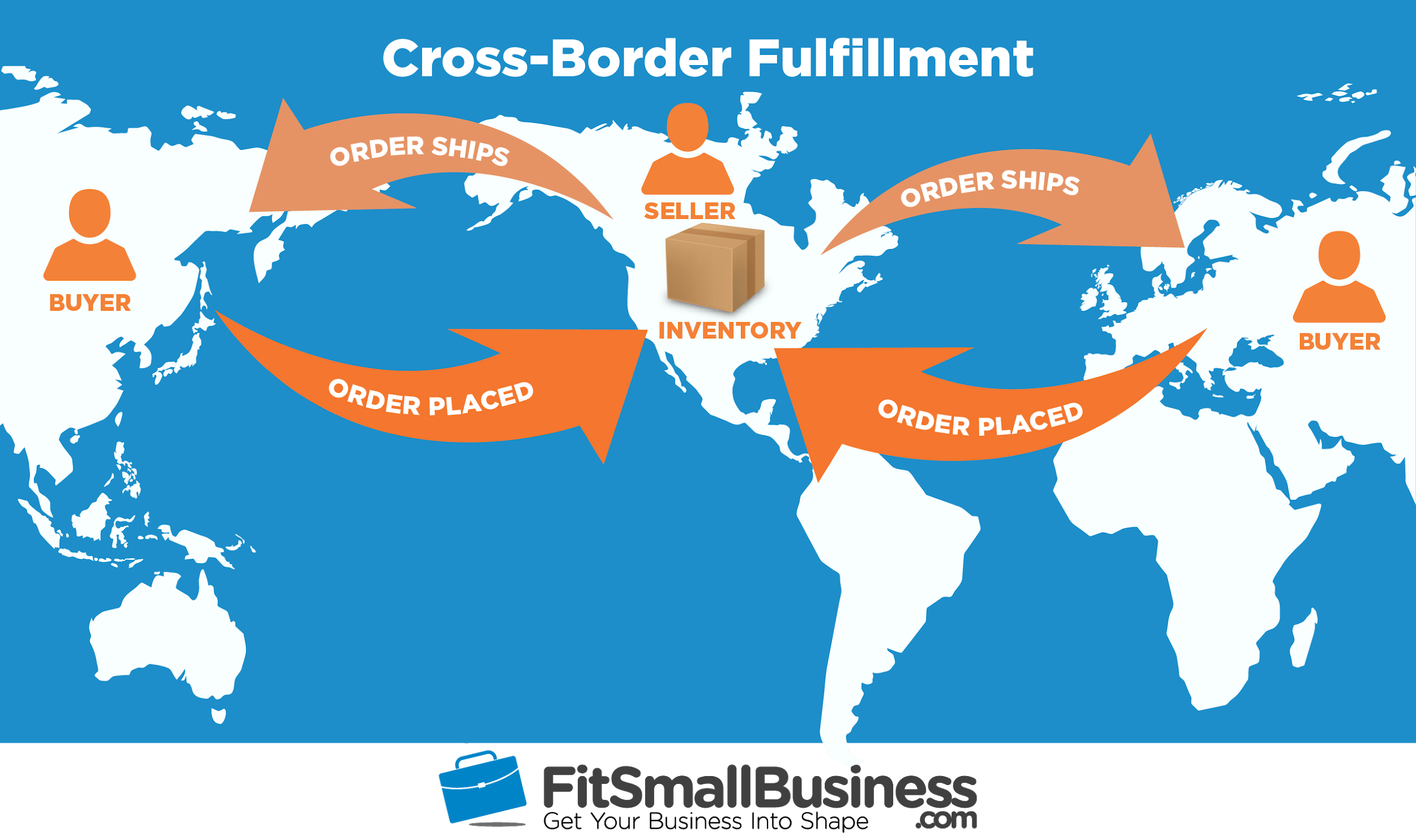 International Fulfillment -- cross-border shipping and fulfillment
