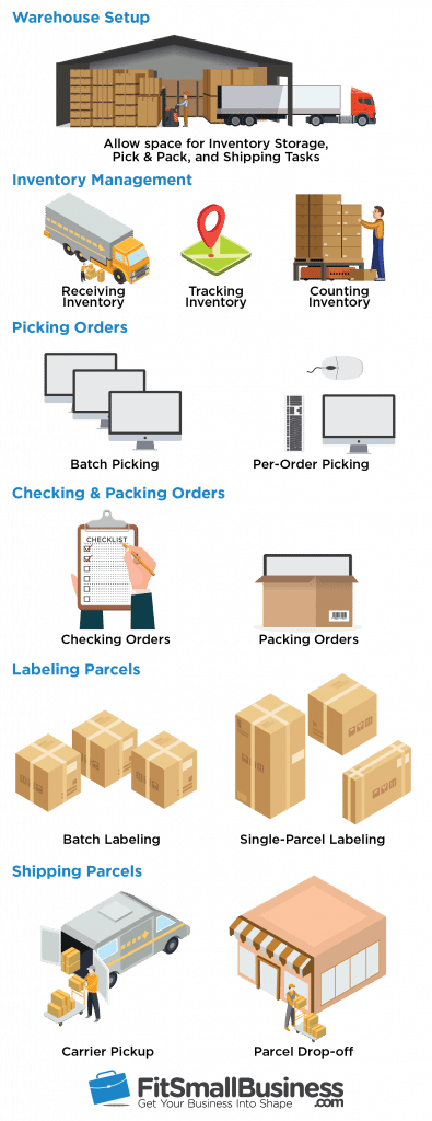 eCommerce Shipping & Handling in 6 Steps + Free Checklist