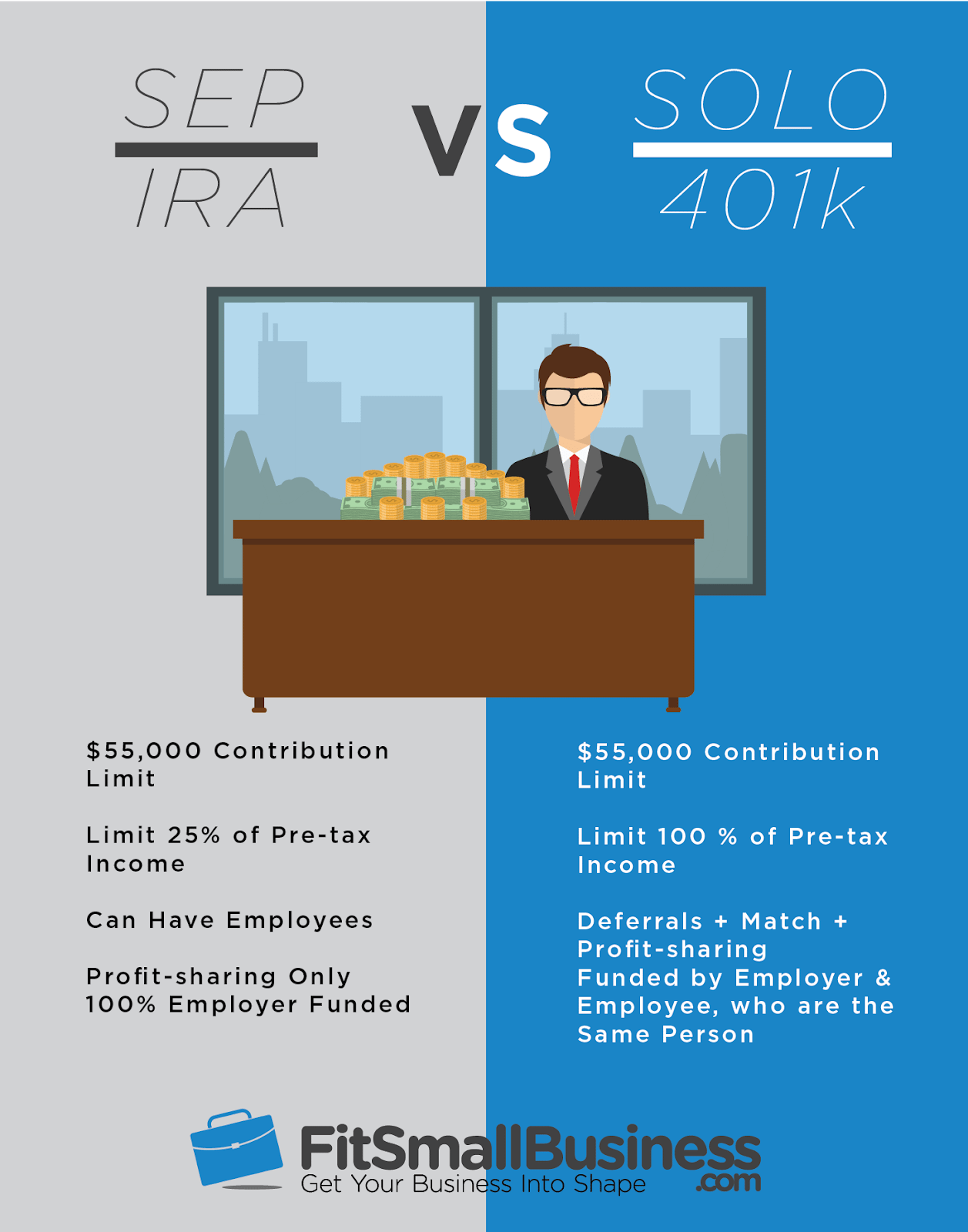SEP IRA vs Solo 401 k Costs Contributions Rules & Which is Best