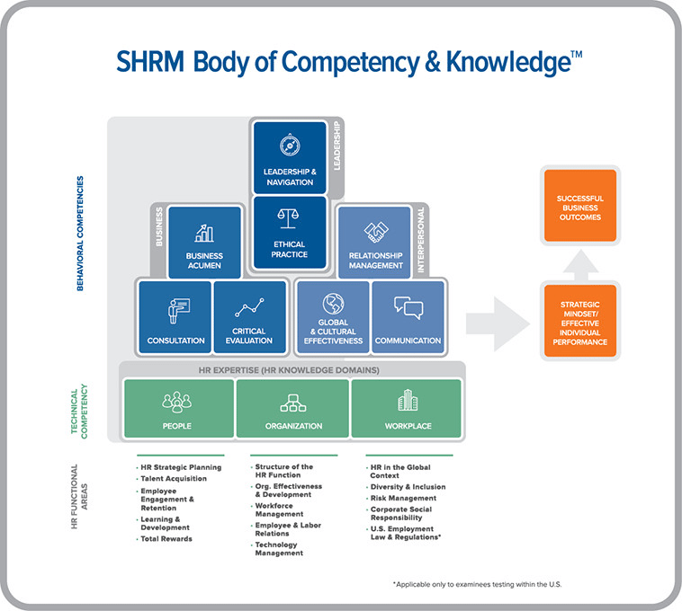 hr outsourcing - SHRM Body of Competency and Knowledge