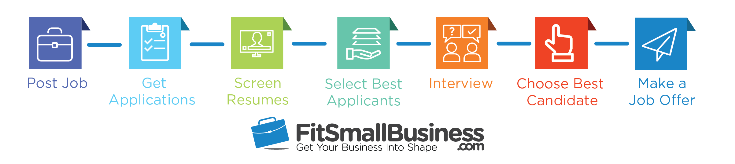 Resume Screening Fit Small Business Hiring Process Flow