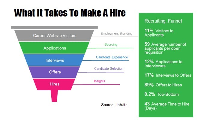 resume screening funnel from jobvite - Automated Resume Screening
