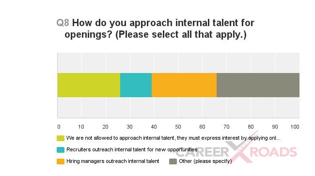 a graph showing how hiring manager approach internal candidates for openings