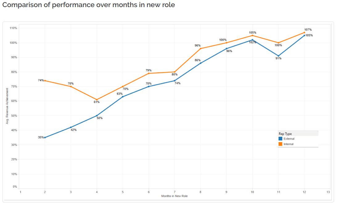 internal recruiting - Internal vs external hire job performance in the first year