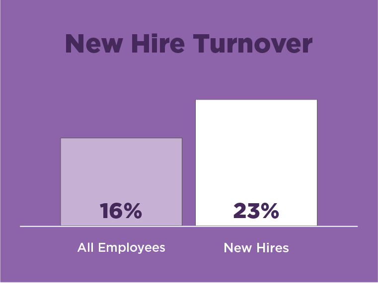 a bar graph displaying the rates of new hire turnover