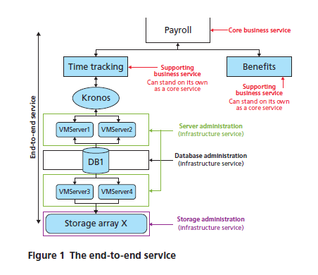 ITIL end-to-end service