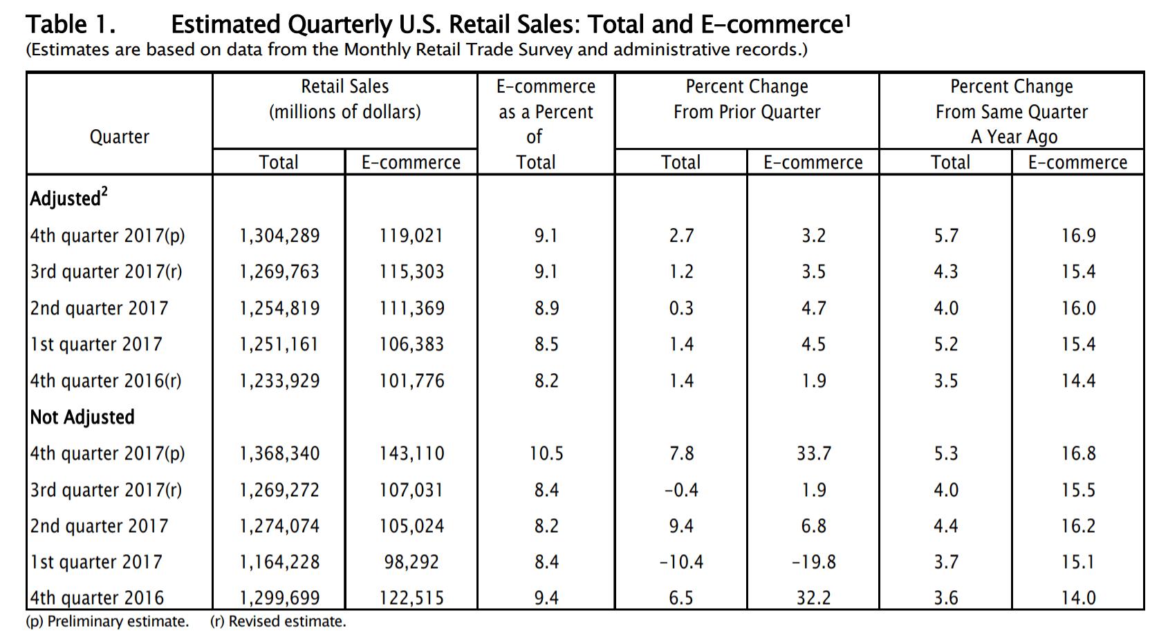 Brick & Mortar - fact or fiction sales data