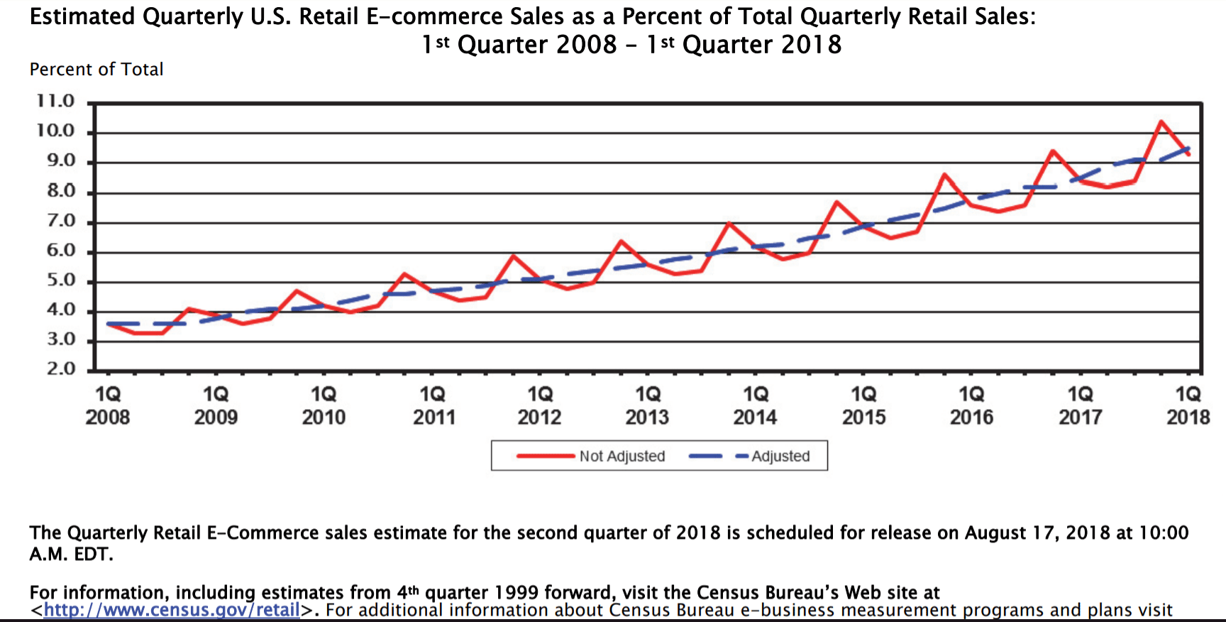 Brick & Mortar - fact or fiction ecommerce sales data