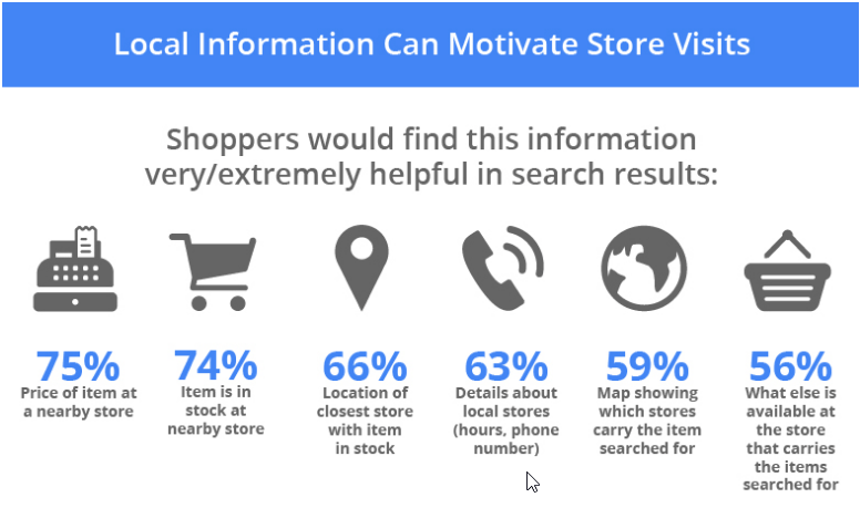 Brick & Mortar - fact or fiction - mobile search drives local shoppers to stores
