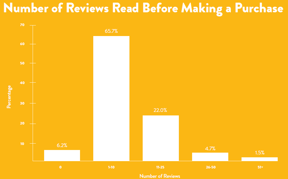 Brick & MortarBrick & Mortar - fact or fiction - reviews drive local sales