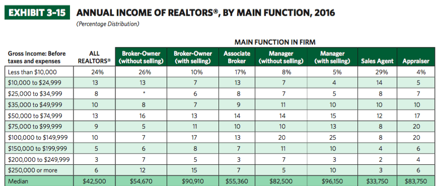 Real Estate Broker Salary