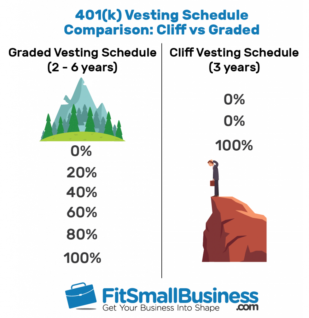 Cliff vesting vs graded vesting stock options