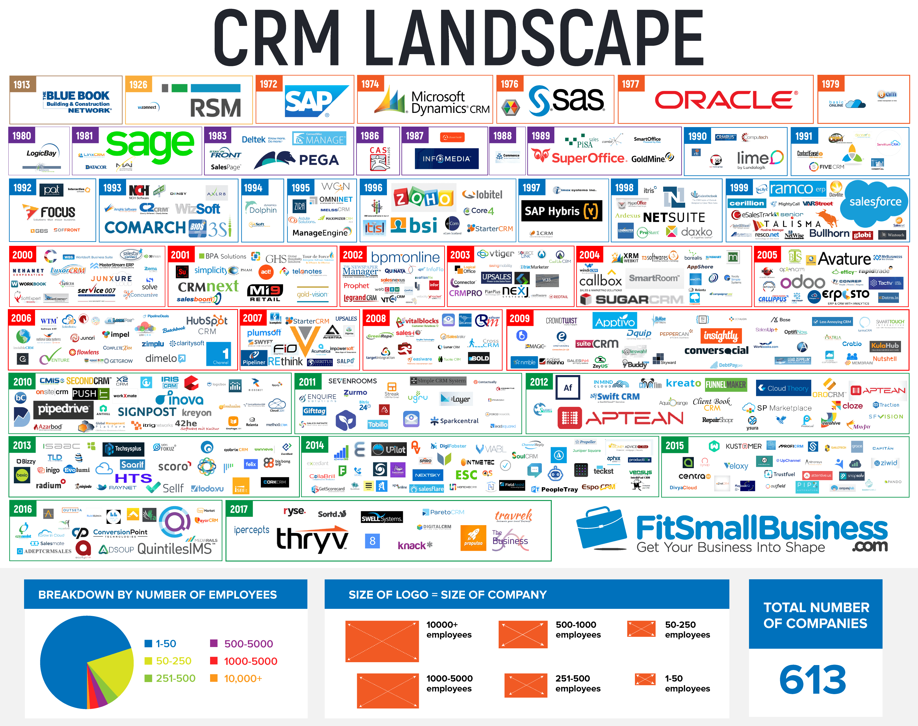 List of 10 Best CRM Tools