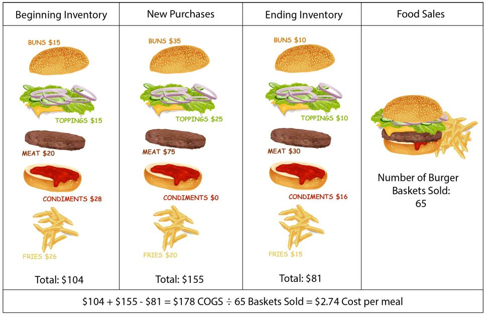 How to manage a restaurant by understanding your cost of goods per meal