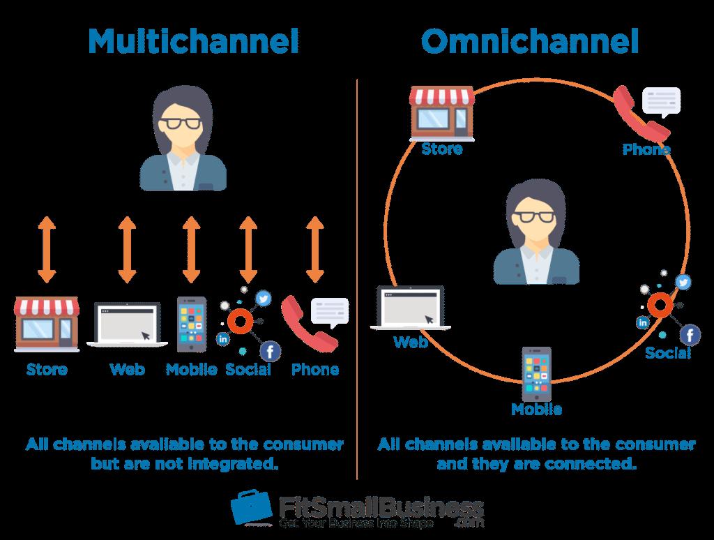 Omnichannel vs Multichannel Retailing