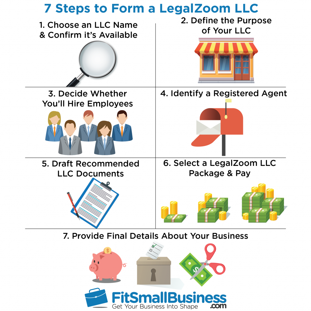 how to set up an llc