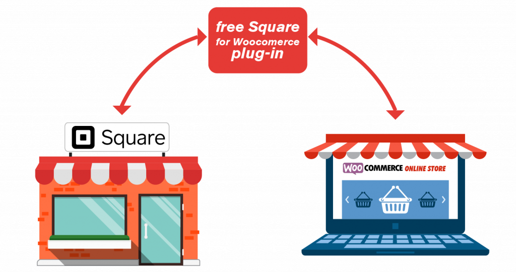 woocommerce square integration details