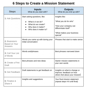 How to write a mission statement in 6 steps template mission statement examples fbccfo Choice Image