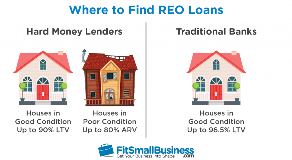 financing reo properties