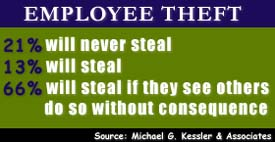 Employee Theft — Types, Why It Occurs & 7 Steps to Prevent It