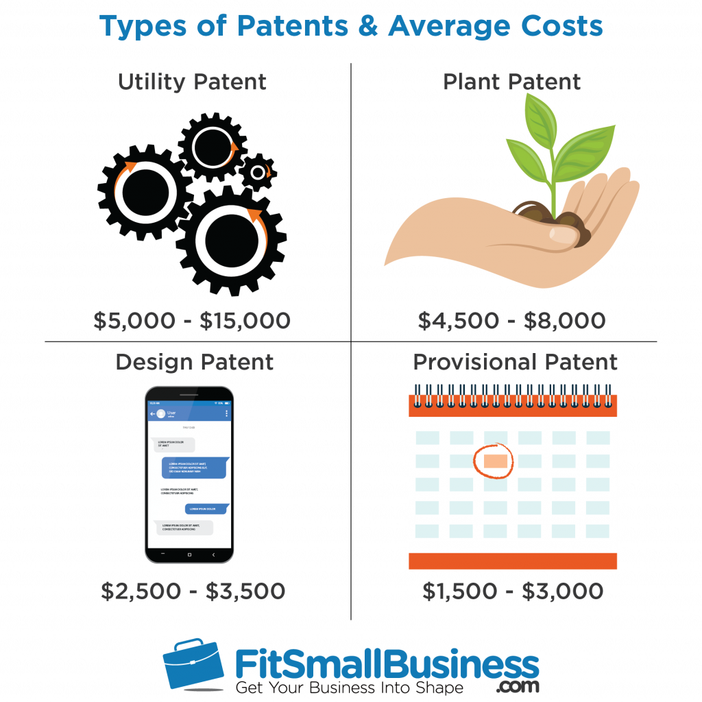 how much does a patent cost? types, factors & ways to save