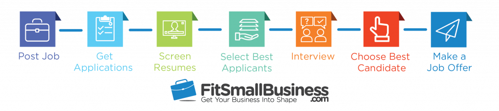 Indeed's Excel Test Fit Small Business Recruitment Process