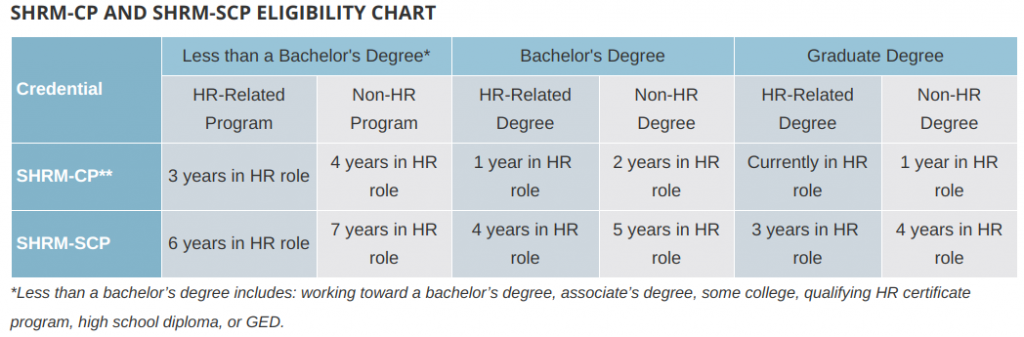 hr Training providers SHRM eligibility chart